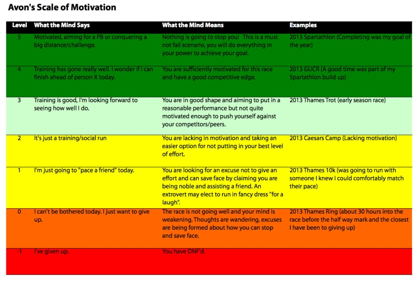Avon's Scale of Motivation