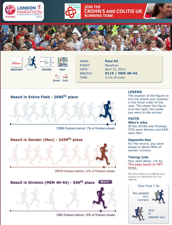 2014 London Marathon Stats 02