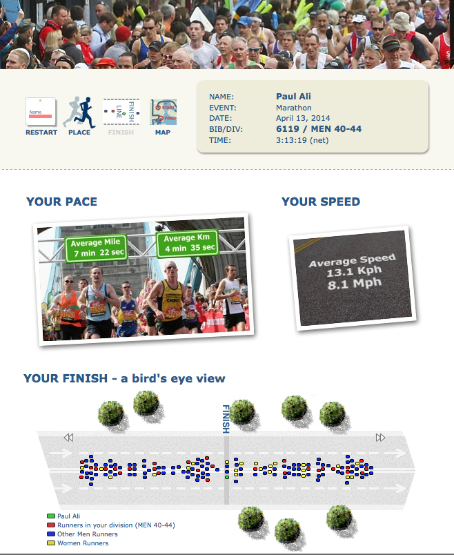 2014 London Marathon Stats 04